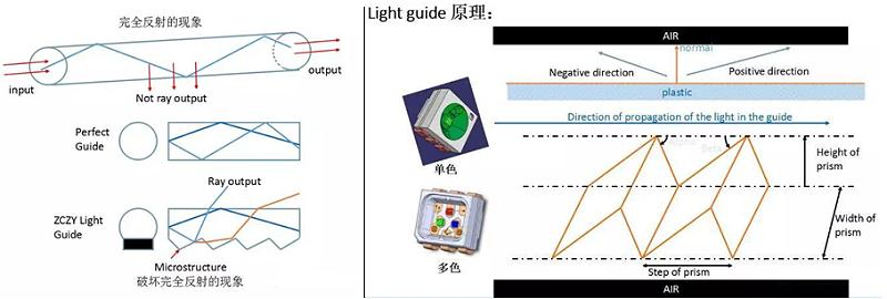 硬光导发光原理