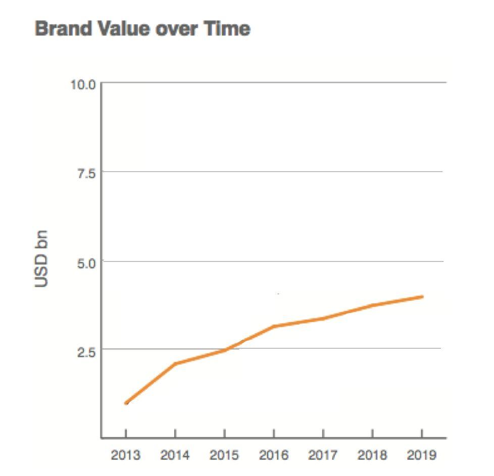 图片来源:2019 Brand Finance全球最有价值化学品牌报告
