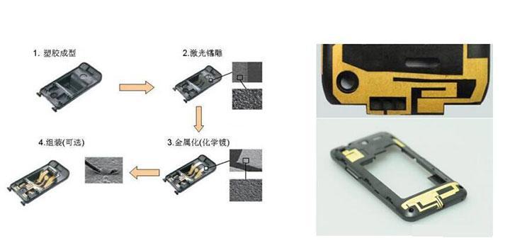 手机LDS天线的应用——SABIC PC DX11355