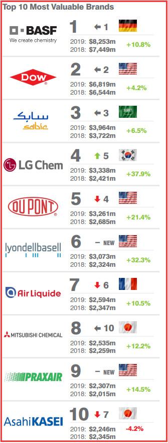 2019全球最有价值十大化学品牌,沙特基础工业公司(SABIC)排名第三